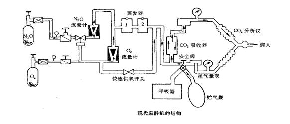 现代麻醉机结构图